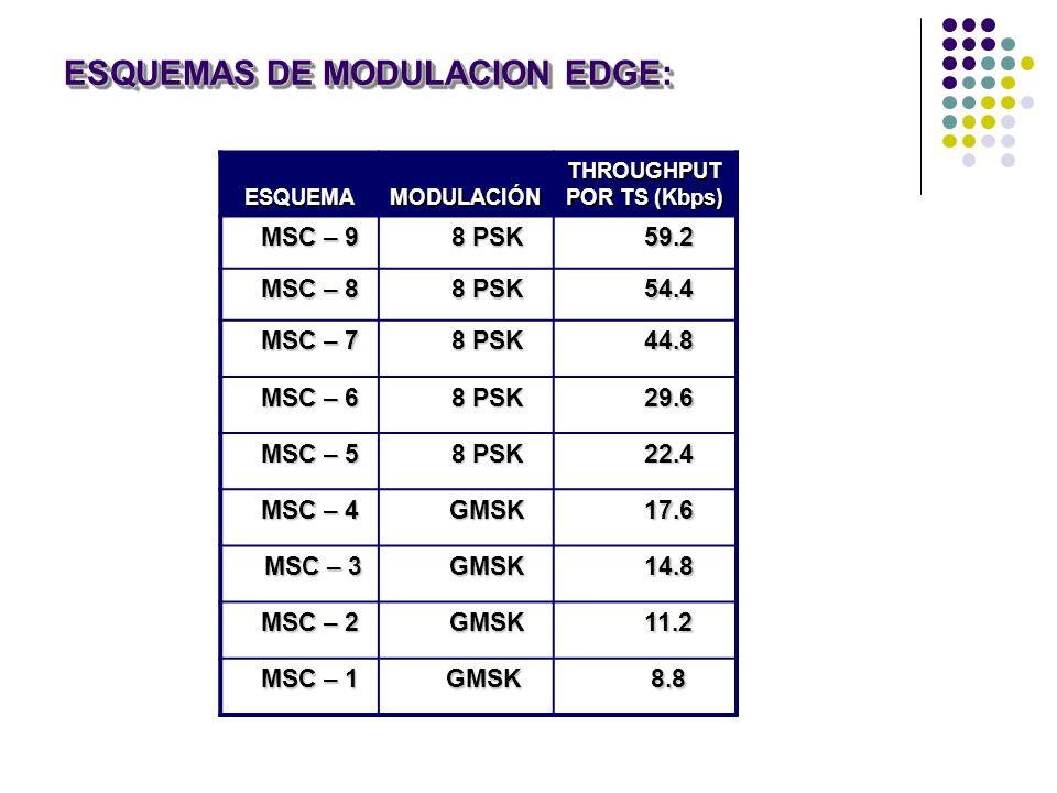 ESQUEMAS DE MODULACION EDGE: ESQUEMA ESQUEMA MODULACIÓN MODULACIÓN THROUGHPUT POR TS (Kbps) MSC – 9 MSC – 9 8 PSK 8 PSK 59.2 59.2 MSC – 8 MSC – 8 8 PSK 8 PSK 54.4 54.4 MSC – 7 MSC – 7 8 PSK 8 PSK 44.8 44.8 MSC – 6 MSC – 6 8 PSK 8 PSK 29.6 29.6 MSC – 5 MSC – 5 8 PSK 8 PSK 22.4 22.4 MSC – 4 MSC – 4 GMSK GMSK 17.6 17.6 MSC – 3 MSC – 3 GMSK GMSK 14.8 14.8 MSC – 2 MSC – 2 GMSK GMSK 11.2 11.2 MSC – 1 MSC – 1 GMSK GMSK 8.8 8.8