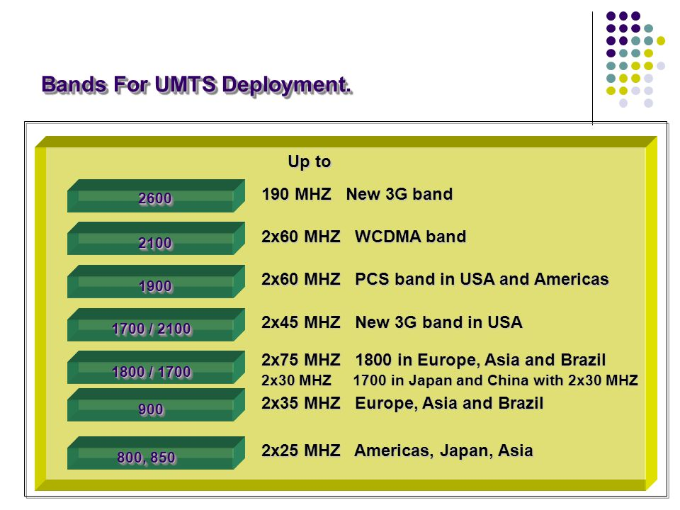 Bands For UMTS Deployment. Up to 190 MHZ New 3G band 2x60 MHZ WCDMA band 2x45 MHZ New 3G band in USA 2x75 MHZ 1800 in Europe, Asia and Brazil 2x30 MHZ