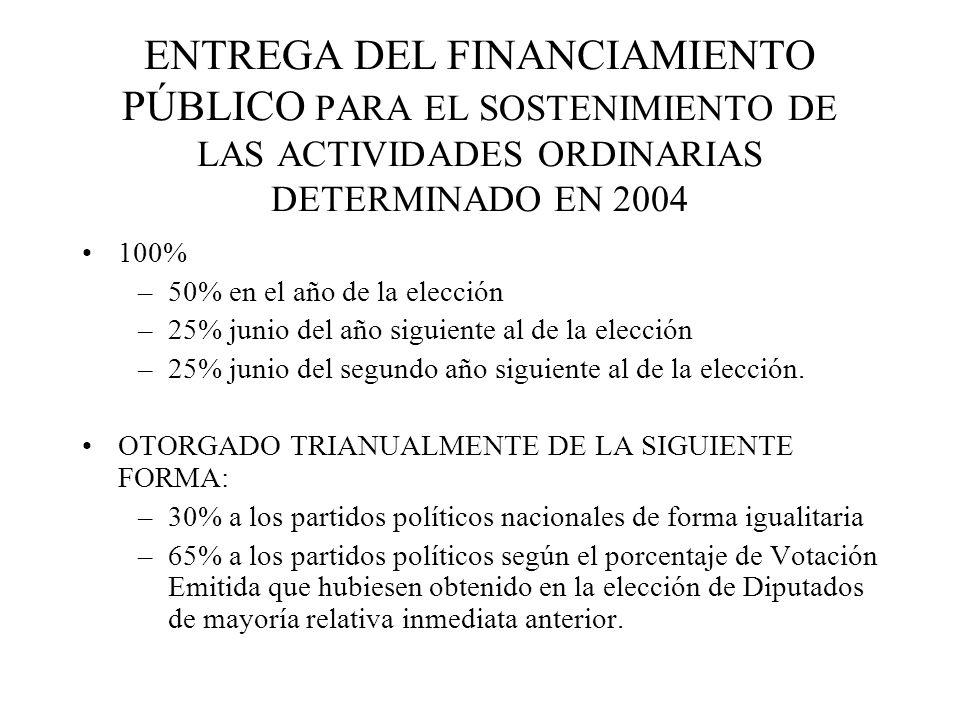 ENTREGA DEL FINANCIAMIENTO PÚBLICO PARA EL SOSTENIMIENTO DE LAS ACTIVIDADES ORDINARIAS DETERMINADO EN 2004 100% –50% en el año de la elección –25% jun