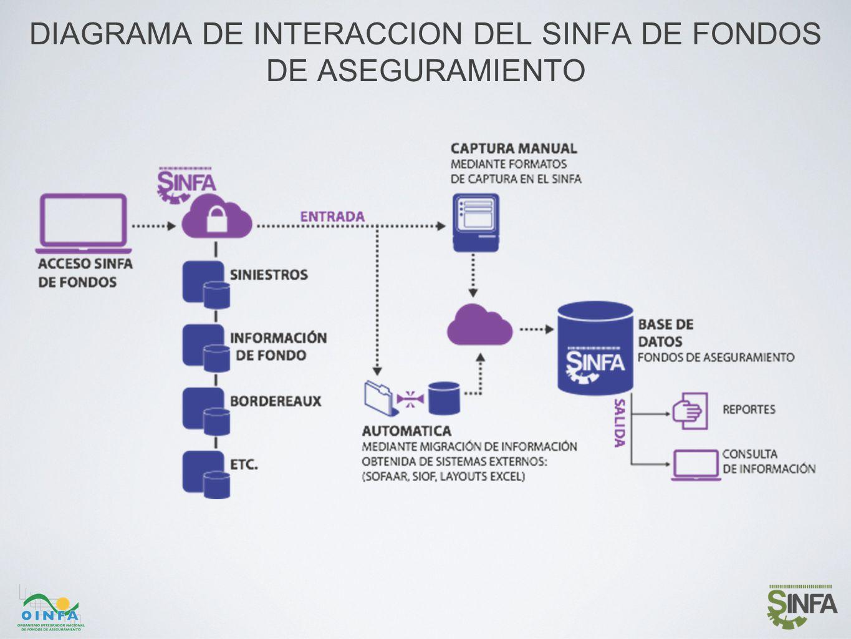 DIAGRAMA DE INTERACCION DEL SINFA DE FONDOS DE ASEGURAMIENTO