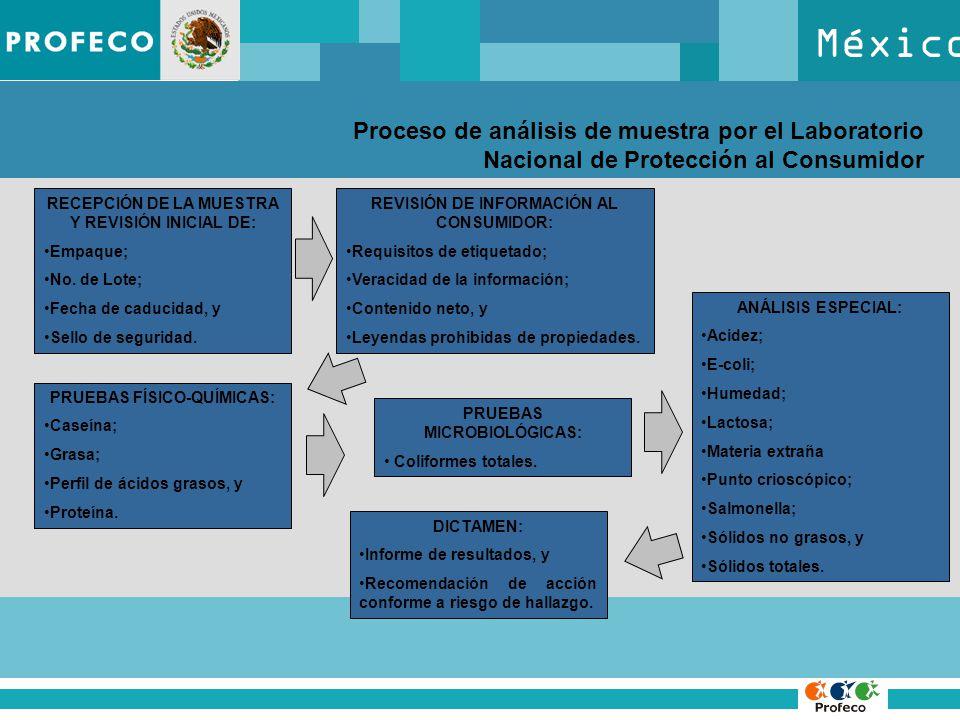 México Proceso de análisis de muestra por el Laboratorio Nacional de Protección al Consumidor RECEPCIÓN DE LA MUESTRA Y REVISIÓN INICIAL DE: Empaque;