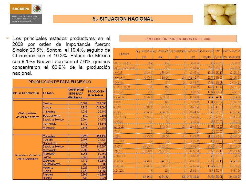 Fuente Elaborado a partir de datos del SIAP SAGARPA Situación Nacional Histórica