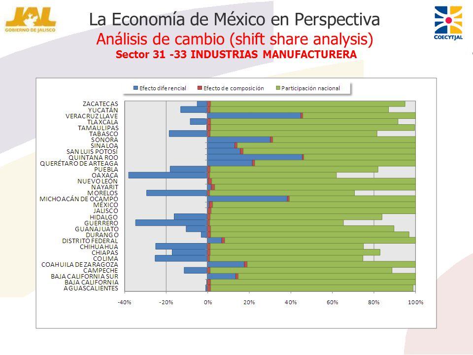 La Economía de México en Perspectiva Análisis de cambio (shift share analysis) Sector 31 -33 INDUSTRIAS MANUFACTURERA