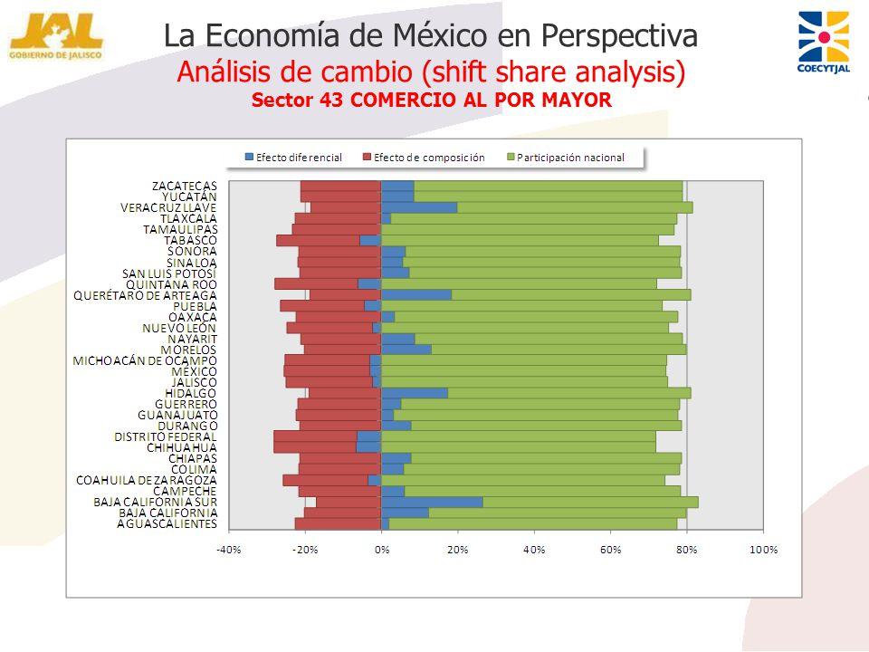 La Economía de México en Perspectiva Análisis de cambio (shift share analysis) Sector 43 COMERCIO AL POR MAYOR