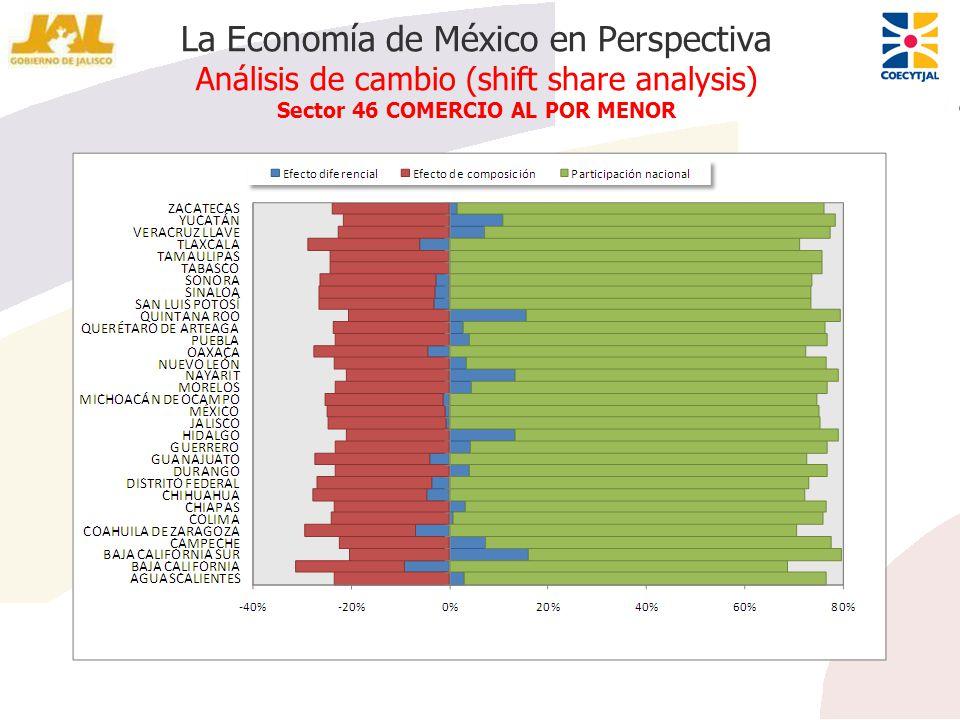 La Economía de México en Perspectiva Análisis de cambio (shift share analysis) Sector 46 COMERCIO AL POR MENOR