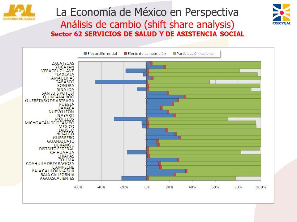 La Economía de México en Perspectiva Análisis de cambio (shift share analysis) Sector 62 SERVICIOS DE SALUD Y DE ASISTENCIA SOCIAL
