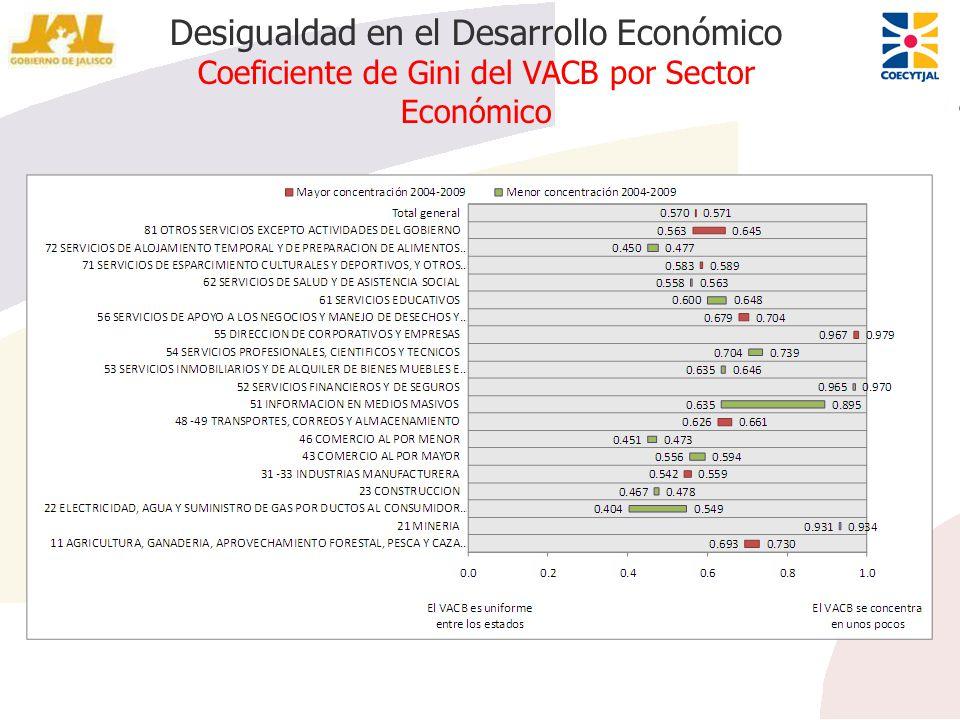 Desigualdad en el Desarrollo Económico Coeficiente de Gini del VACB por Sector Económico
