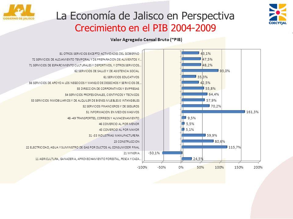 La Economía de Jalisco en Perspectiva Crecimiento en el PIB 2004-2009
