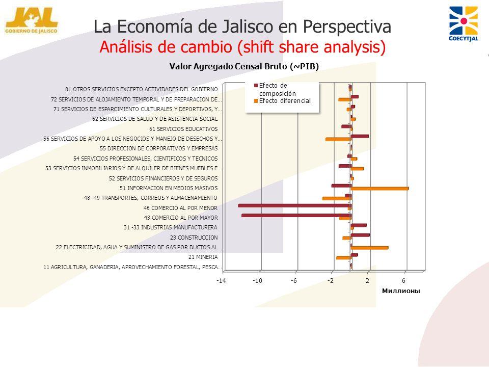 La Economía de Jalisco en Perspectiva Análisis de cambio (shift share analysis)