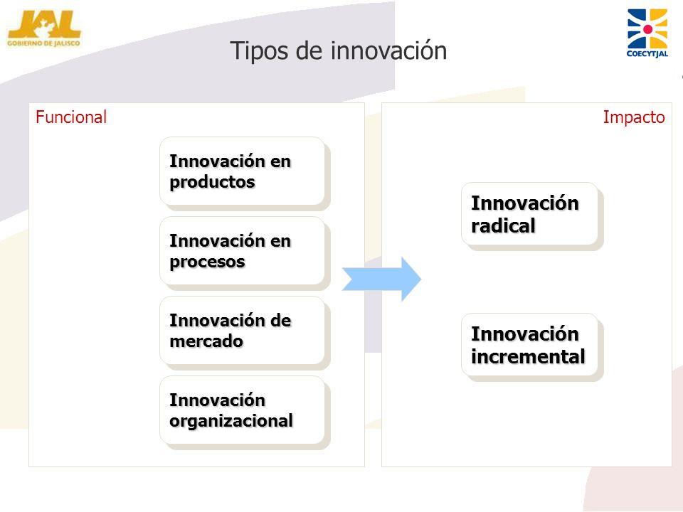 Funcional Tipos de innovación Innovación en productos Innovación en procesos Innovación de mercado Innovación organizacional Impacto Innovación radica