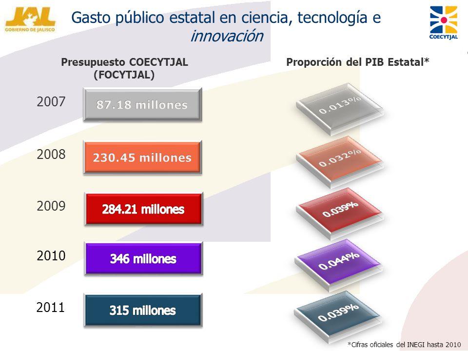2007 Proporción del PIB Estatal* 2008 Presupuesto COECYTJAL (FOCYTJAL) 2009 2010 Gasto público estatal en ciencia, tecnología e innovación 2011 *Cifra