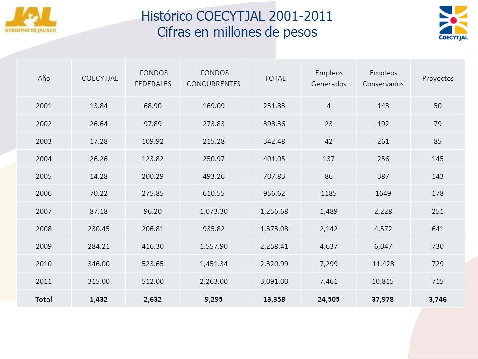 Año COECYTJAL FONDOS FEDERALES FONDOS CONCURRENTES TOTAL Empleos Generados Empleos Conservados Proyectos 200113.8468.90169.09251.83414350 200226.6497.