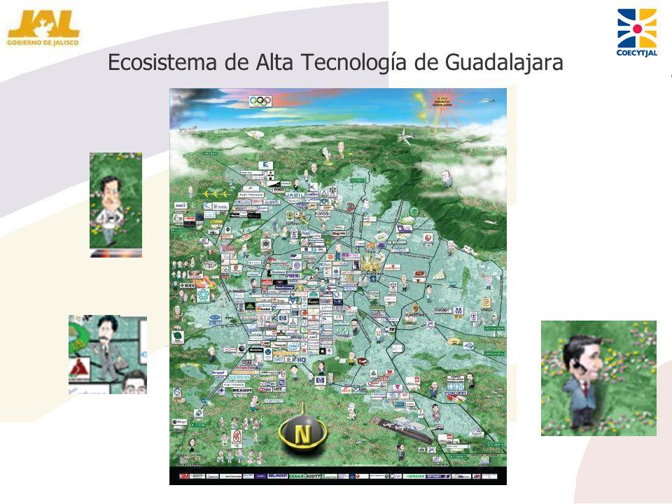 Ecosistema de Alta Tecnología de Guadalajara