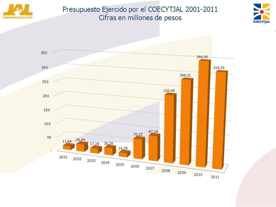 Presupuesto Ejercido por el COECYTJAL 2001-2011 Cifras en millones de pesos