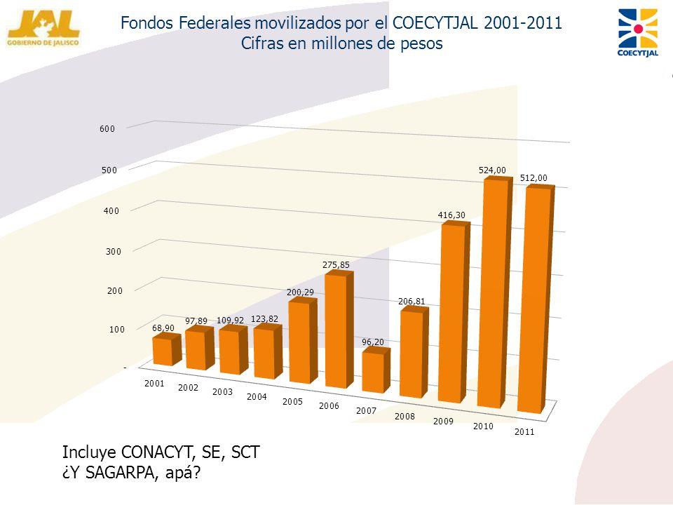 Fondos Federales movilizados por el COECYTJAL 2001-2011 Cifras en millones de pesos Incluye CONACYT, SE, SCT ¿Y SAGARPA, apá?