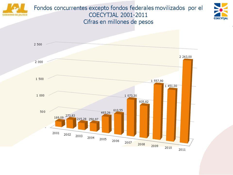 Fondos concurrentes excepto fondos federales movilizados por el COECYTJAL 2001-2011 Cifras en millones de pesos