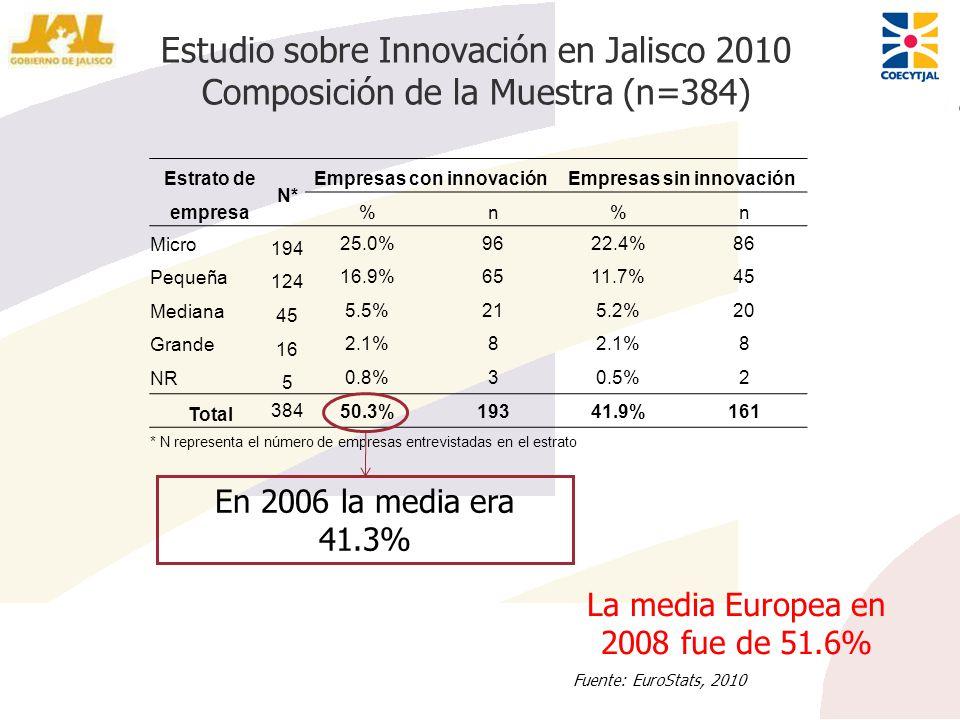 Estrato de empresa N* Empresas con innovaciónEmpresas sin innovación %n%n Micro 194 25.0%9622.4%86 Pequeña 124 16.9%6511.7%45 Mediana 45 5.5%215.2%20