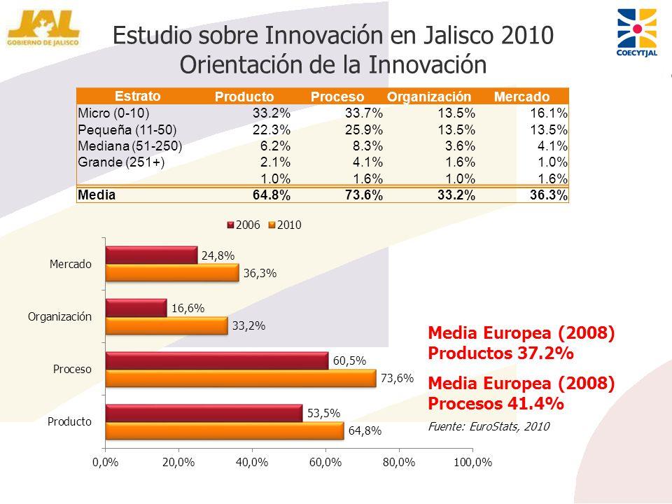 Estudio sobre Innovación en Jalisco 2010 Orientación de la Innovación EstratoProductoProcesoOrganizaciónMercado Micro (0-10) 33.2%33.7%13.5%16.1% Pequ