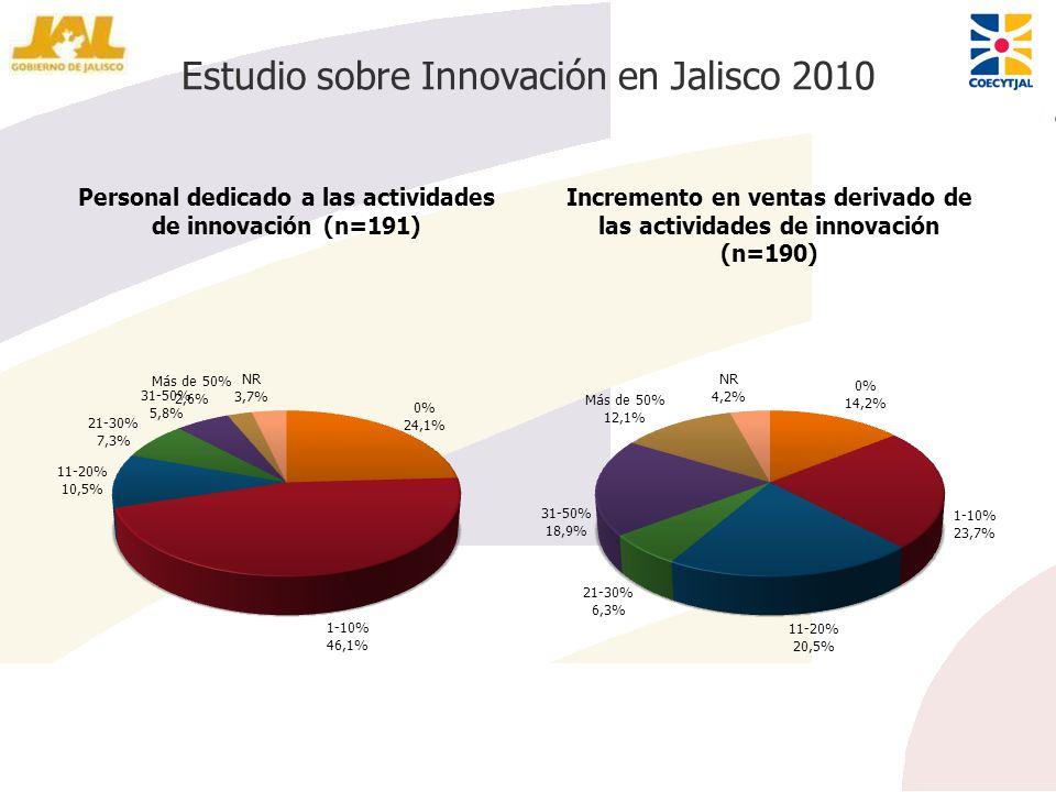 Estudio sobre Innovación en Jalisco 2010 Personal dedicado a las actividades de innovación (n=191) Incremento en ventas derivado de las actividades de