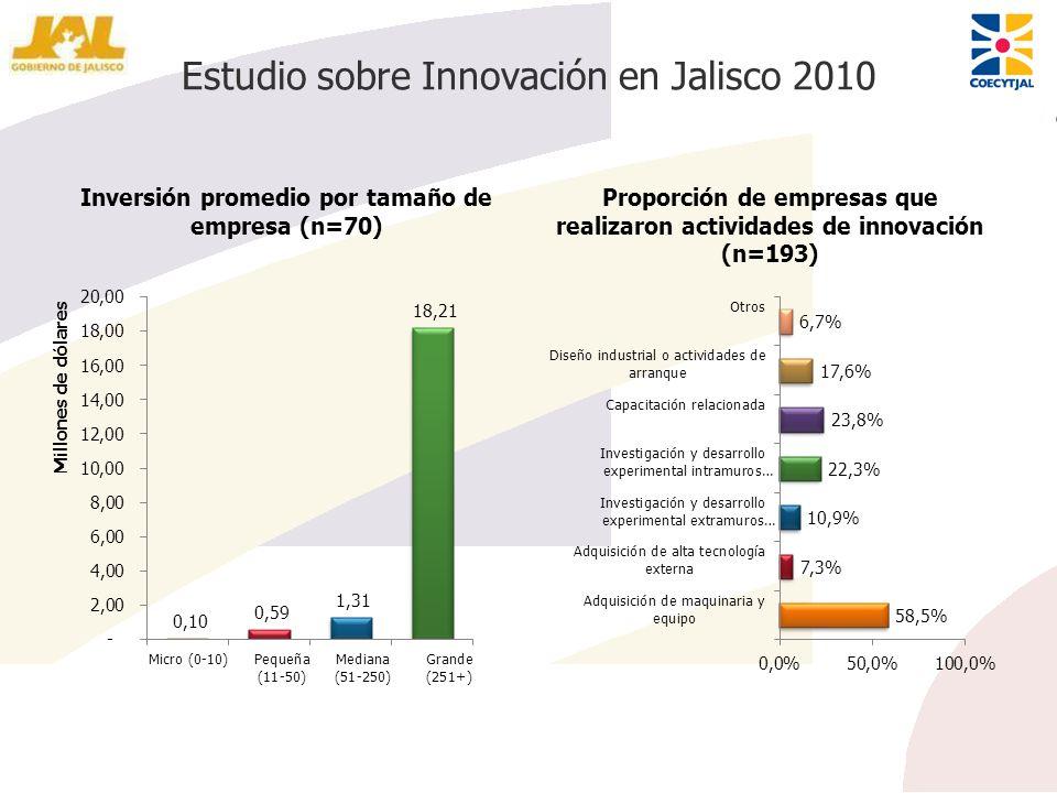 Estudio sobre Innovación en Jalisco 2010 Inversión promedio por tamaño de empresa (n=70) Proporción de empresas que realizaron actividades de innovaci