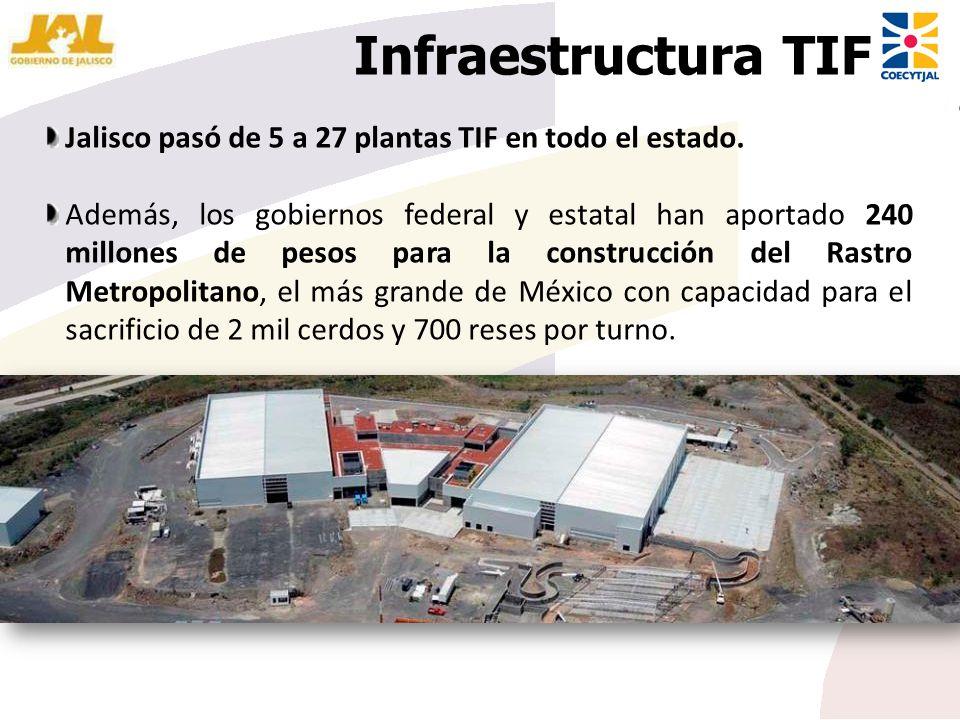 Infraestructura TIF Jalisco pasó de 5 a 27 plantas TIF en todo el estado. Además, los gobiernos federal y estatal han aportado 240 millones de pesos p