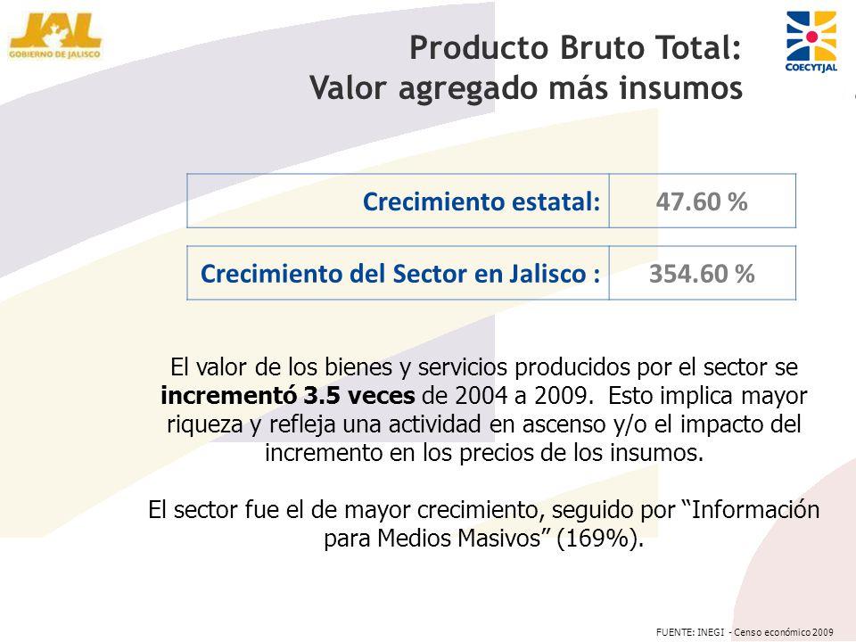 El valor de los bienes y servicios producidos por el sector se incrementó 3.5 veces de 2004 a 2009. Esto implica mayor riqueza y refleja una actividad