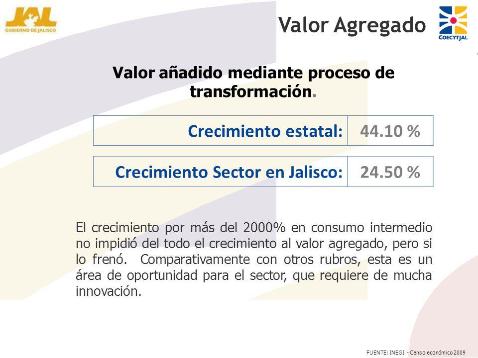 Valor añadido mediante proceso de transformación. Valor Agregado Crecimiento estatal:44.10 % Crecimiento Sector en Jalisco:24.50 % El crecimiento por
