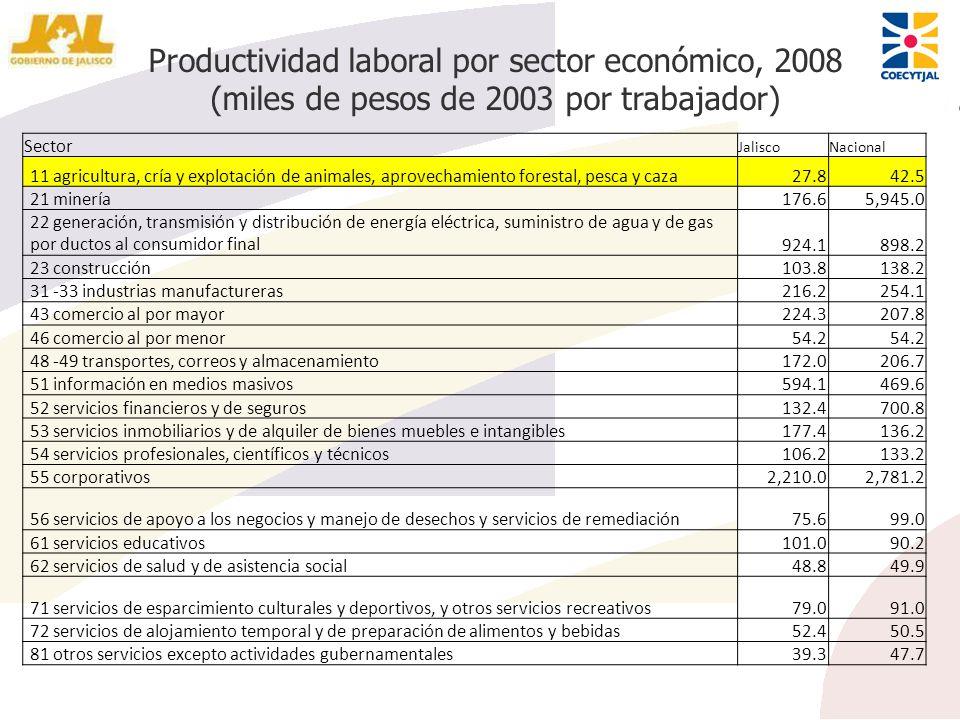 Productividad laboral por sector económico, 2008 (miles de pesos de 2003 por trabajador) Sector JaliscoNacional 11 agricultura, cría y explotación de
