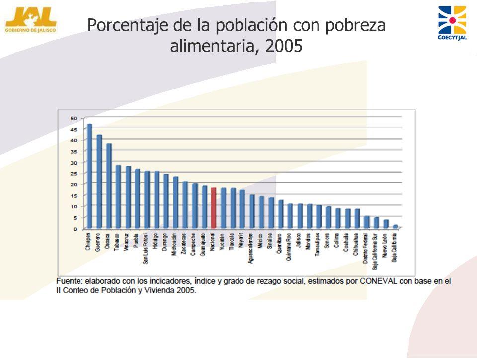 Porcentaje de la población con pobreza alimentaria, 2005