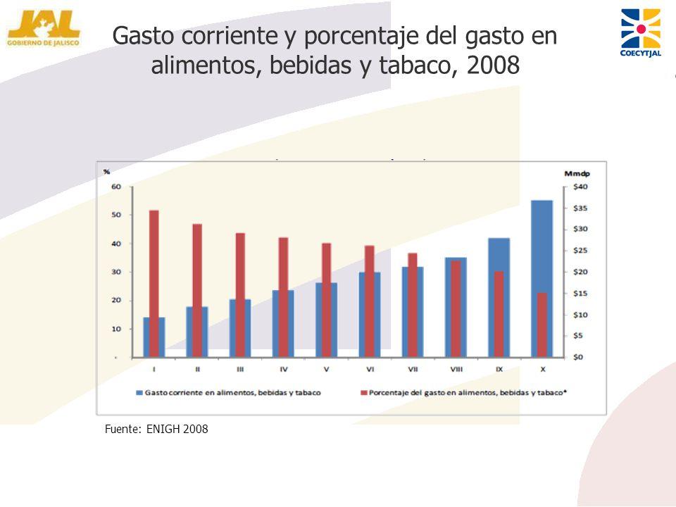 Gasto corriente y porcentaje del gasto en alimentos, bebidas y tabaco, 2008 Fuente: ENIGH 2008