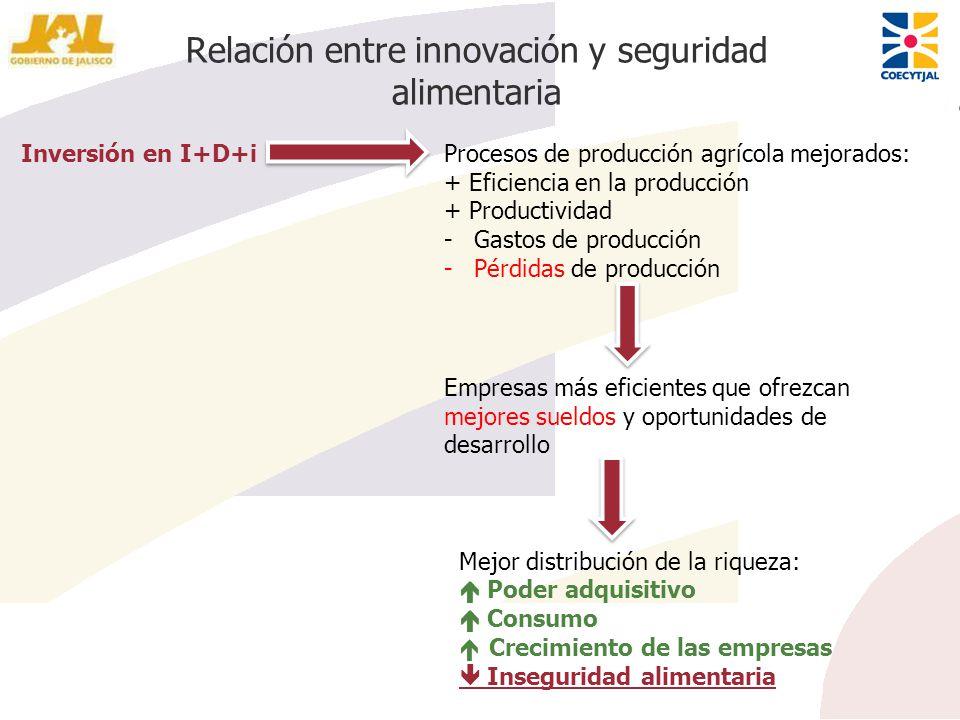 Relación entre innovación y seguridad alimentaria Inversión en I+D+iProcesos de producción agrícola mejorados: + Eficiencia en la producción + Product