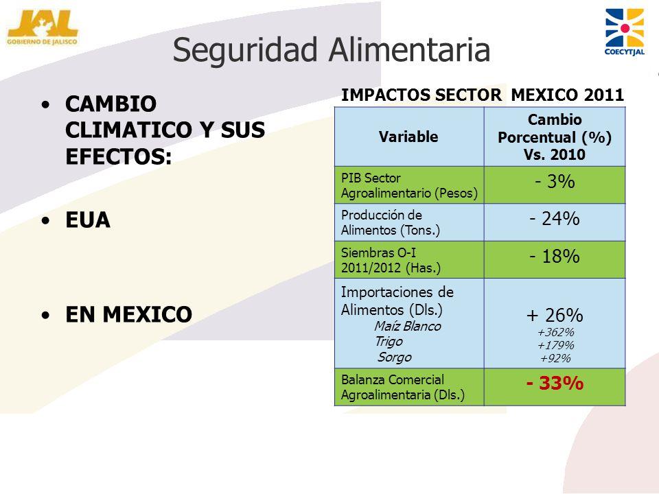 Seguridad Alimentaria CAMBIO CLIMATICO Y SUS EFECTOS: EUA EN MEXICO Variable Cambio Porcentual (%) Vs. 2010 PIB Sector Agroalimentario (Pesos) - 3% Pr