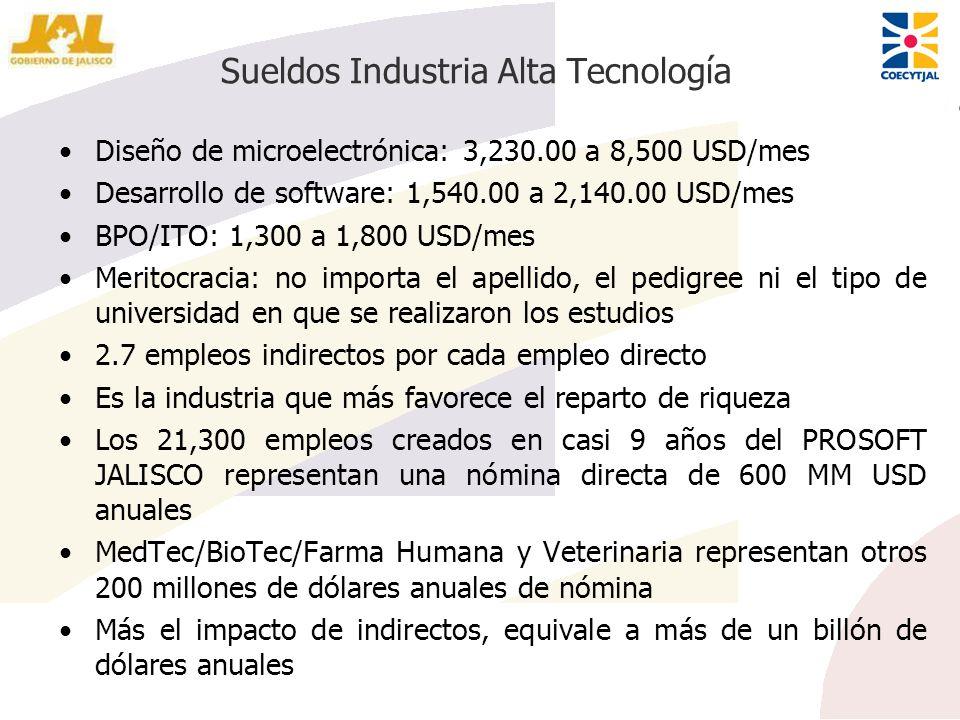 Sueldos Industria Alta Tecnología Diseño de microelectrónica: 3,230.00 a 8,500 USD/mes Desarrollo de software: 1,540.00 a 2,140.00 USD/mes BPO/ITO: 1,