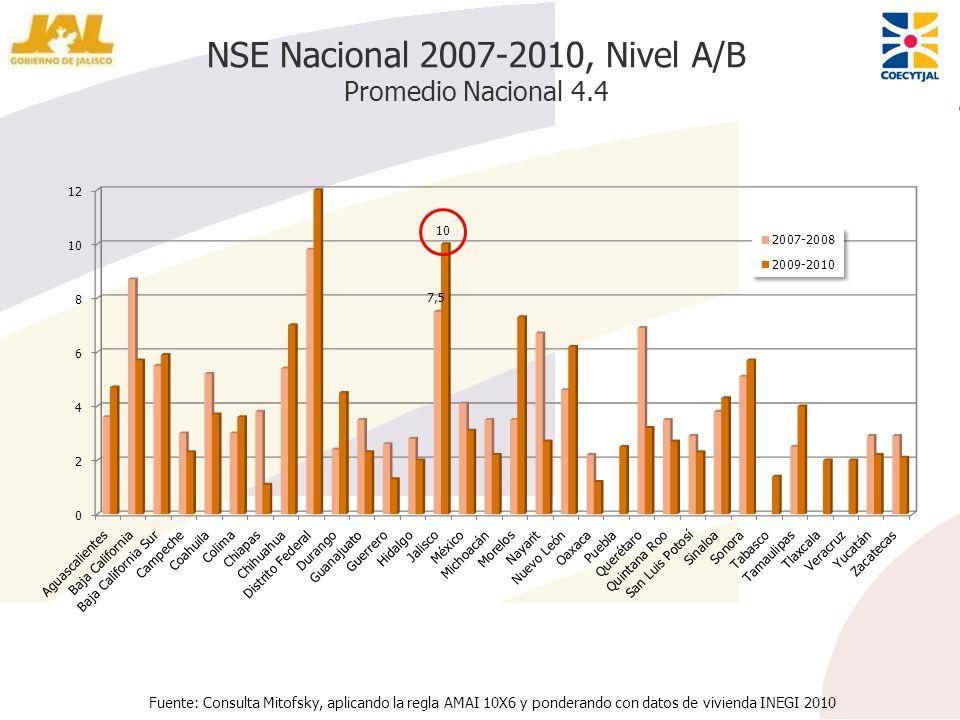 NSE Nacional 2007-2010, Nivel A/B Promedio Nacional 4.4 Fuente: Consulta Mitofsky, aplicando la regla AMAI 10X6 y ponderando con datos de vivienda INE