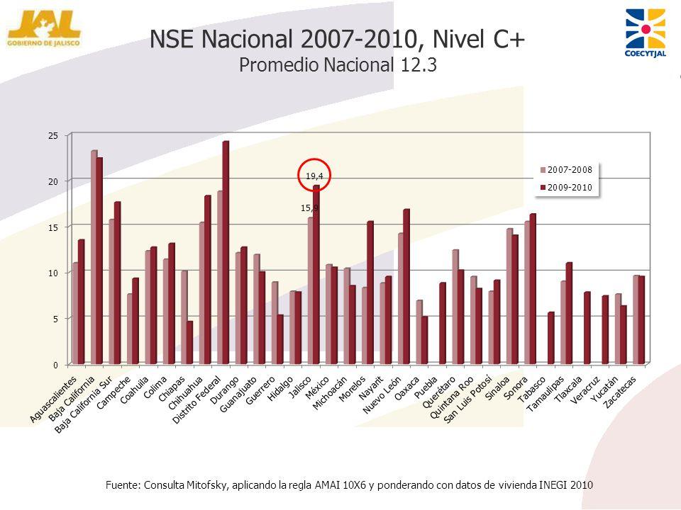 NSE Nacional 2007-2010, Nivel C+ Promedio Nacional 12.3 Fuente: Consulta Mitofsky, aplicando la regla AMAI 10X6 y ponderando con datos de vivienda INE