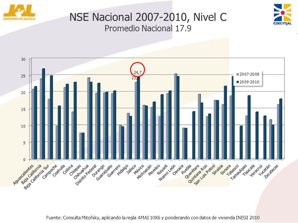 NSE Nacional 2007-2010, Nivel C Promedio Nacional 17.9 Fuente: Consulta Mitofsky, aplicando la regla AMAI 10X6 y ponderando con datos de vivienda INEG