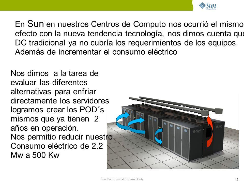 Sun Confidential: Internal Only 13 En Sun en nuestros Centros de Computo nos ocurrió el mismo efecto con la nueva tendencia tecnología, nos dimos cuenta que el DC tradicional ya no cubría los requerimientos de los equipos.