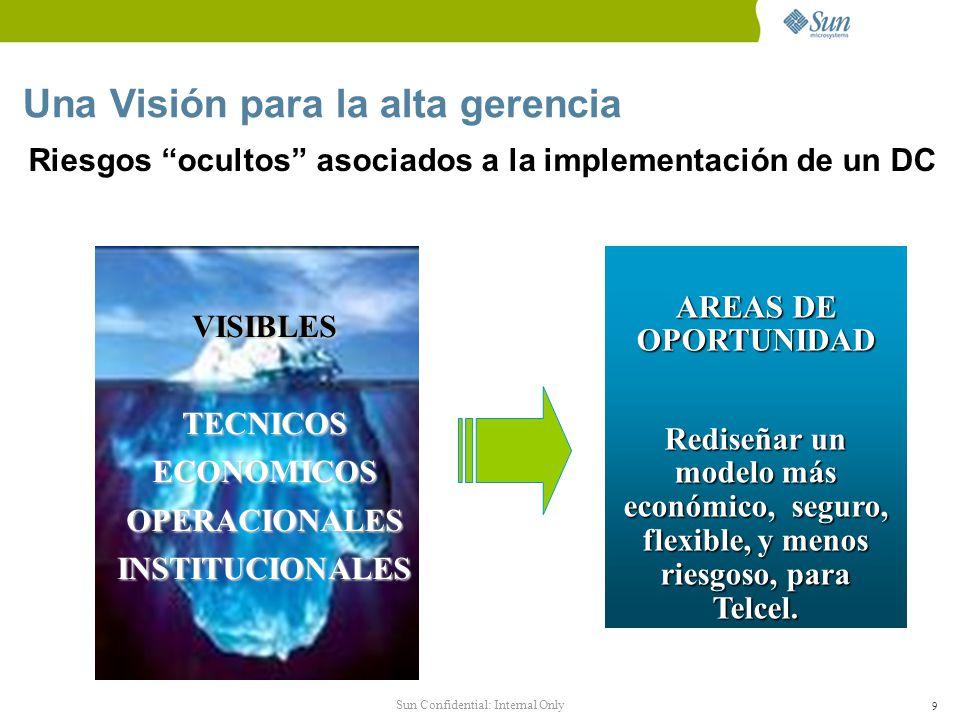 Sun Confidential: Internal Only 10 RIESGOS ECONOMICOS No establecer inteligentemente las prioridades de inversión.