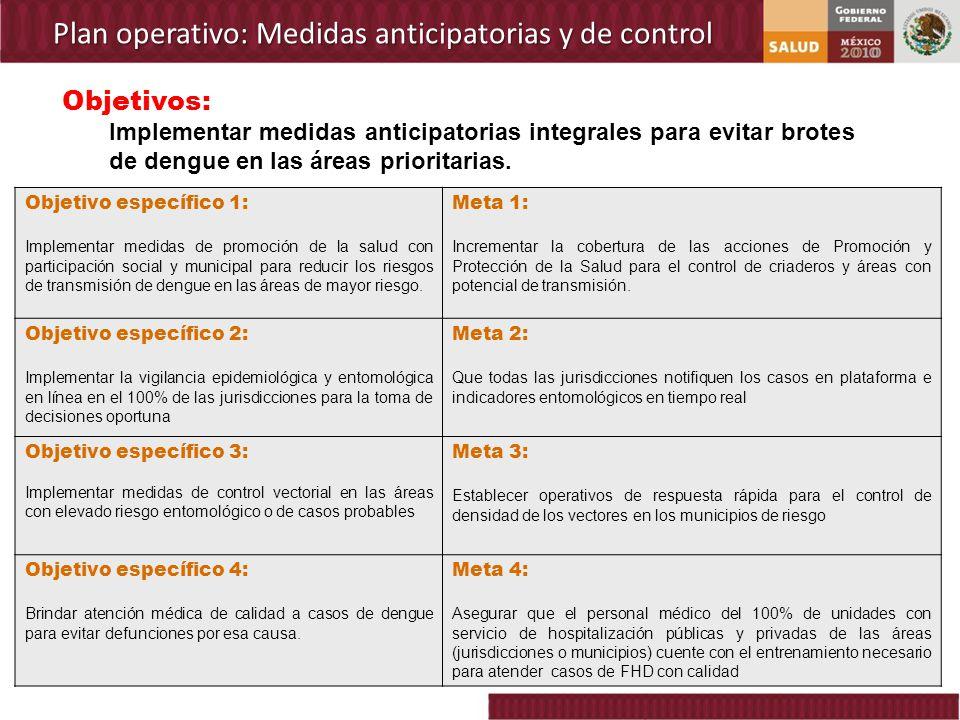 Plan operativo: Medidas anticipatorias y de control Objetivo específico 1: Implementar medidas de promoción de la salud con participación social y mun