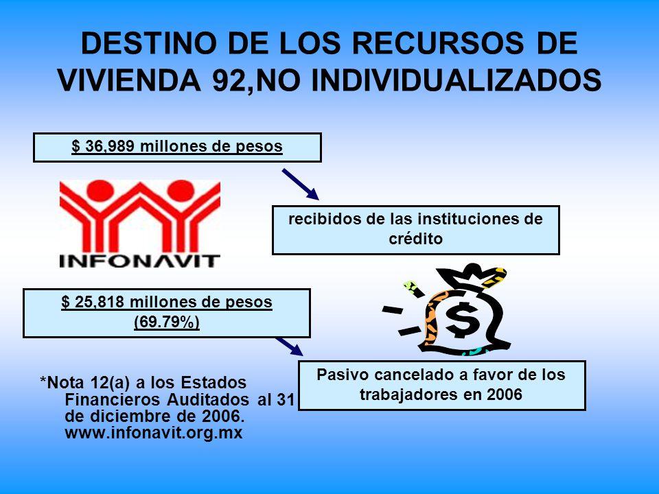 DESTINO DE LOS RECURSOS DE VIVIENDA 92,NO INDIVIDUALIZADOS *Nota 12(a) a los Estados Financieros Auditados al 31 de diciembre de 2006. www.infonavit.o