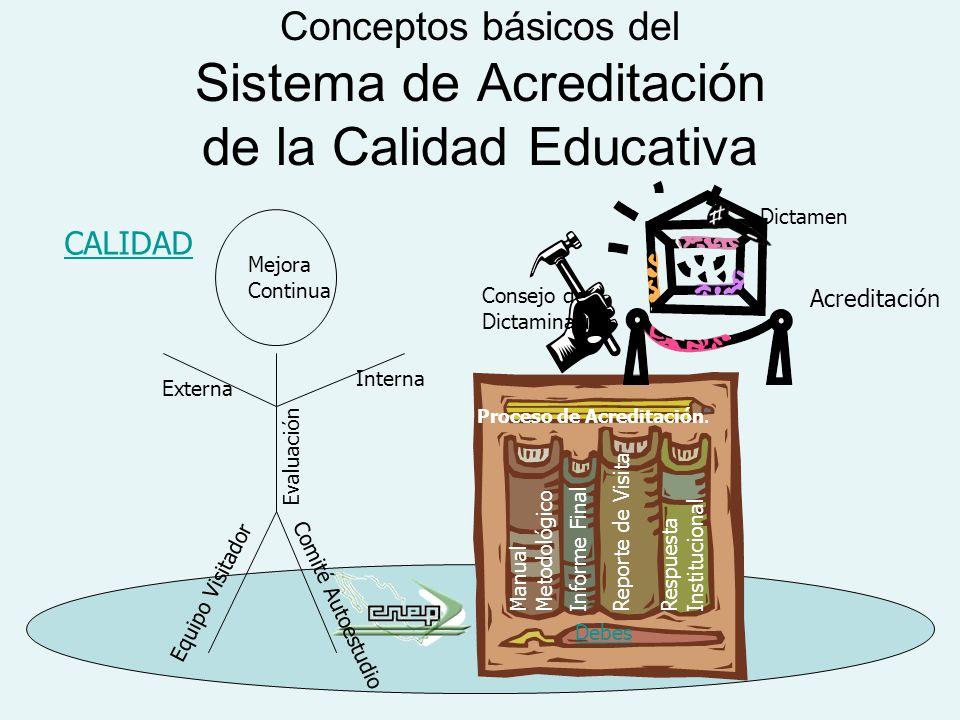 Consejo de Dictaminación Conceptos básicos del Sistema de Acreditación de la Calidad Educativa CALIDAD Mejora Continua Externa Interna Evaluación Equipo Visitador Dictamen Acreditación ManualMetodológico Informe FinalReporte de Visita RespuestaInstitucional Debes Proceso de Acreditación.