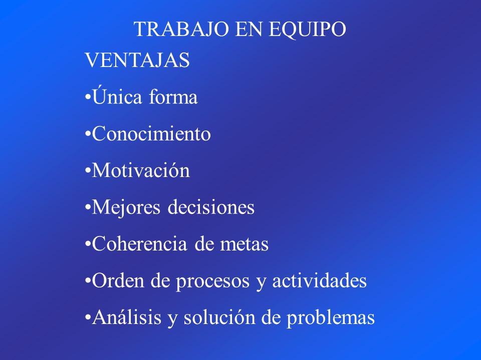 TRABAJO EN EQUIPO VENTAJAS Única forma Conocimiento Motivación Mejores decisiones Coherencia de metas Orden de procesos y actividades Análisis y soluc