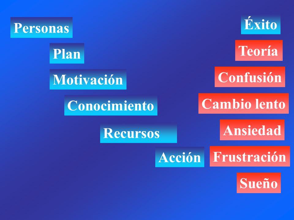 Personas Motivación Conocimiento Recursos Acción Plan Sueño Frustración Ansiedad Cambio lento Confusión Teoría Éxito