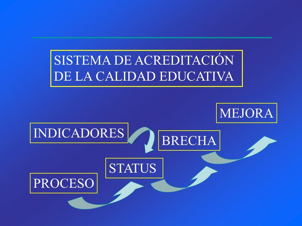 INDICADORES PROCESO STATUS BRECHA MEJORA SISTEMA DE ACREDITACIÓN DE LA CALIDAD EDUCATIVA