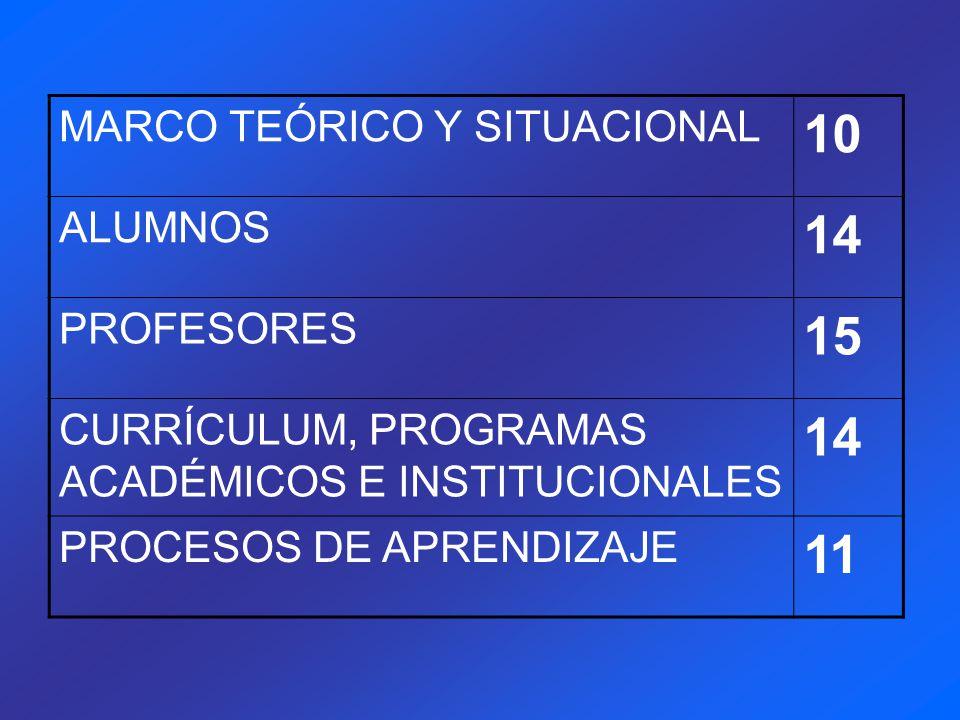 MARCO TEÓRICO Y SITUACIONAL 10 ALUMNOS 14 PROFESORES 15 CURRÍCULUM, PROGRAMAS ACADÉMICOS E INSTITUCIONALES 14 PROCESOS DE APRENDIZAJE 11