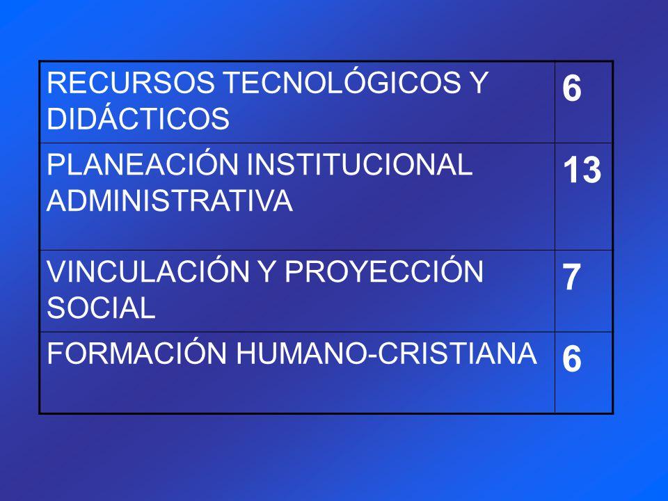 RECURSOS TECNOLÓGICOS Y DIDÁCTICOS 6 PLANEACIÓN INSTITUCIONAL ADMINISTRATIVA 13 VINCULACIÓN Y PROYECCIÓN SOCIAL 7 FORMACIÓN HUMANO-CRISTIANA 6