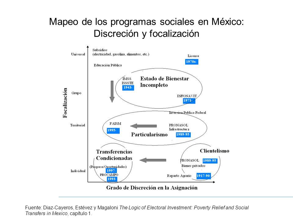 Erosión de las Prácticas Clientelistas: Desarrollo Económico y Competencia Electoral Fuente: Diaz-Cayeros, Estévez y Magaloni The Logic of Electoral Investment: Poverty Relief and Social Transfers in Mexico, capítulo 5.