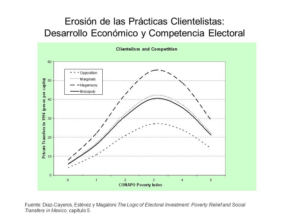 ¿Cómo Medir los Efectos Electorales de los Programas Sociales.