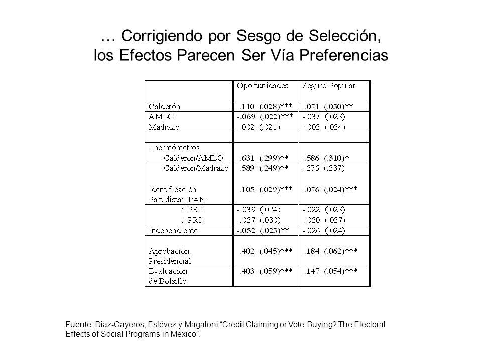 … Corrigiendo por Sesgo de Selección, los Efectos Parecen Ser Vía Preferencias Fuente: Diaz-Cayeros, Estévez y Magaloni Credit Claiming or Vote Buying.