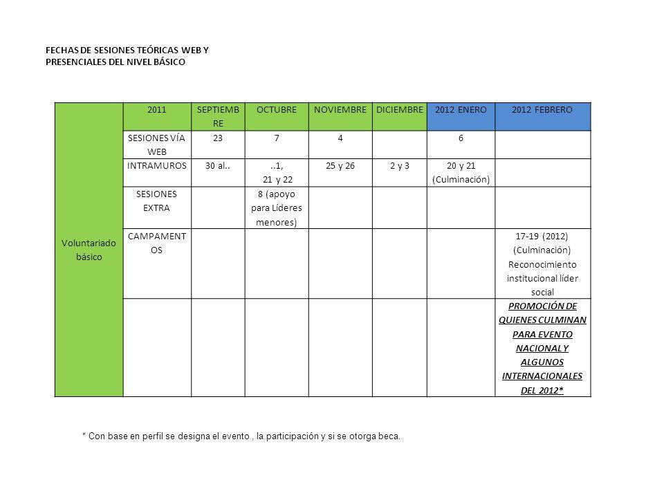 Voluntariado básico 2011 SEPTIEMB RE OCTUBRENOVIEMBREDICIEMBRE2012 ENERO2012 FEBRERO SESIONES VÍA WEB 23746 INTRAMUROS30 al....1, 21 y 22 25 y 262 y 3 20 y 21 (Culminación) SESIONES EXTRA 8 (apoyo para Líderes menores) CAMPAMENT OS 17-19 (2012) (Culminación) Reconocimiento institucional líder social PROMOCIÓN DE QUIENES CULMINAN PARA EVENTO NACIONAL Y ALGUNOS INTERNACIONALES DEL 2012* FECHAS DE SESIONES TEÓRICAS WEB Y PRESENCIALES DEL NIVEL BÁSICO * Con base en perfil se designa el evento, la participación y si se otorga beca.